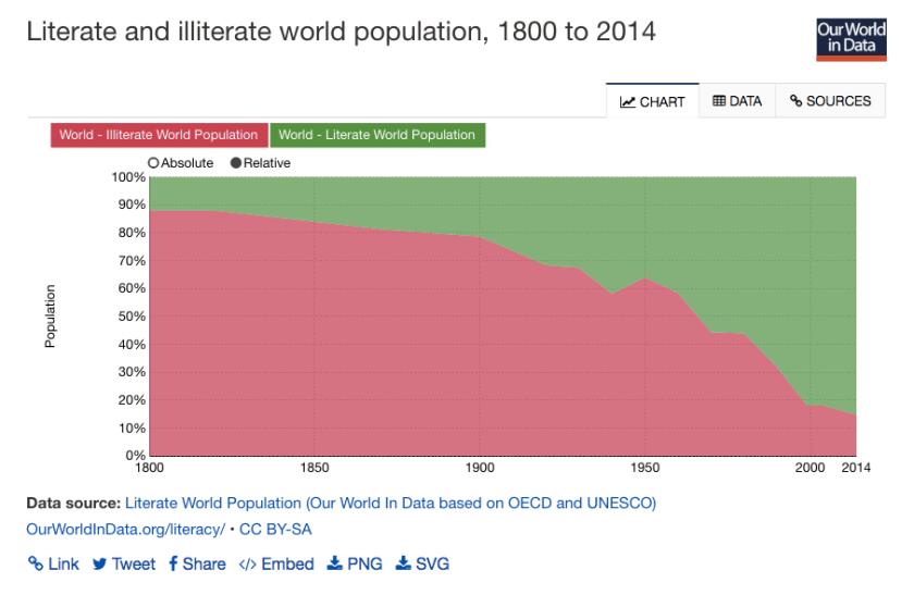 literate-population