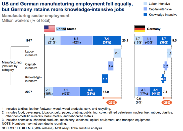 us-and-german-manufacturing