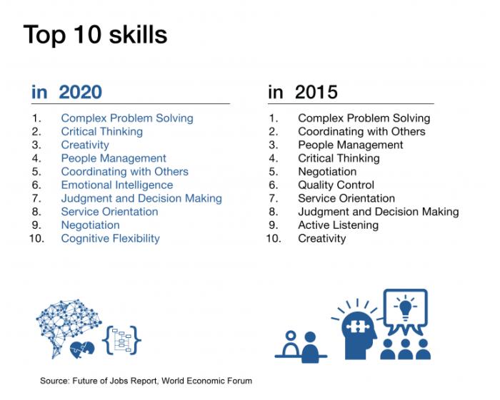 top-10-skills